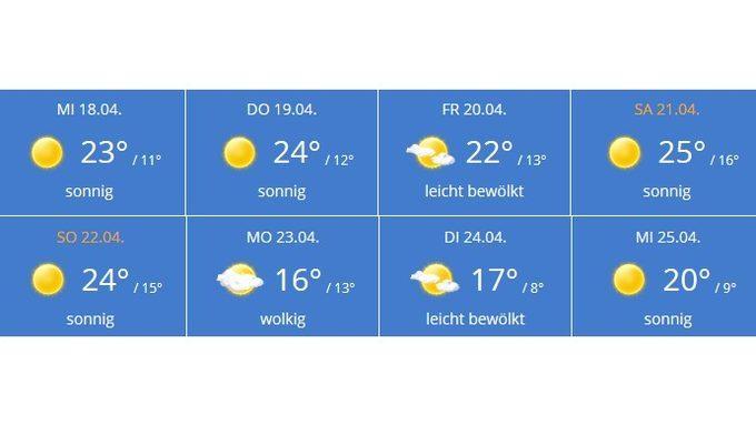 Das Wetter in Düsseldorf